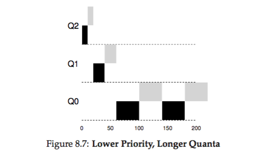 os-lower_priority_longer_quanta.png