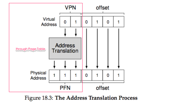 os-paging_address_translation_process.png