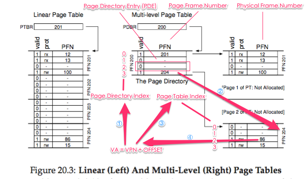os-paging_multi_level_page_table_demo.png