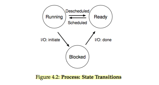 os-process_state_transitions.png