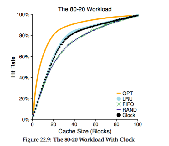 os-replacement_80_20_workload_with_clock.png