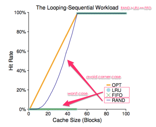 os-replacement_looping_sequential_workload.png