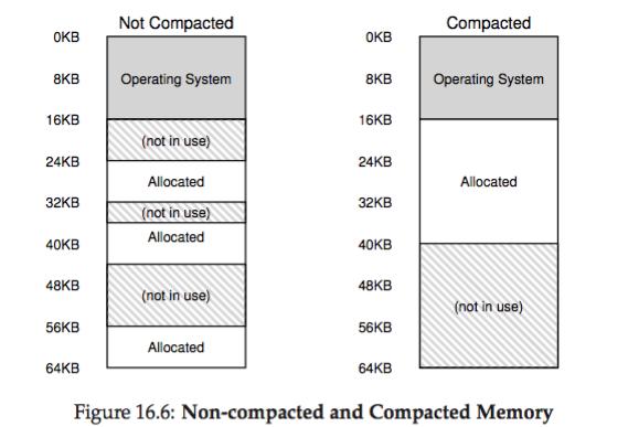os-segmentation_compact_memory.png