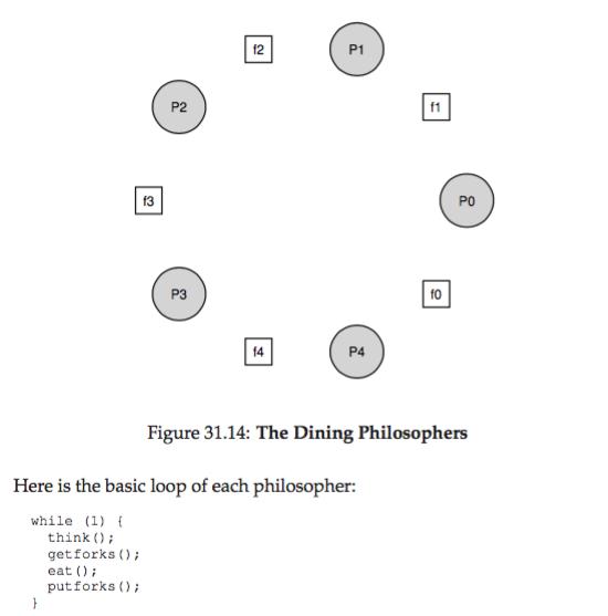 os-semaphore_dinning_philosophers.png