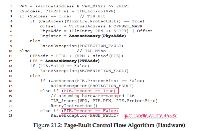 os-swap_page_fault_control_flow.png