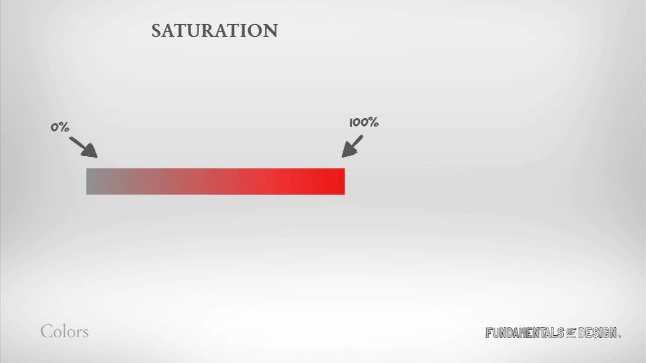 staturation