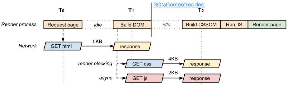 with_js_async_and_css_crp_diagram.png