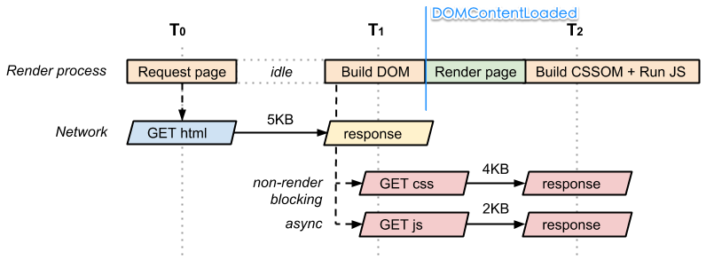 with_js_async_and_css_non_block_crp_diagram.png.png