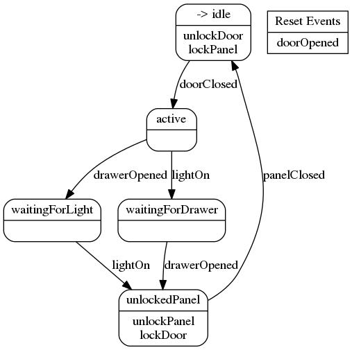 Miss Grant'c Controller state diagram