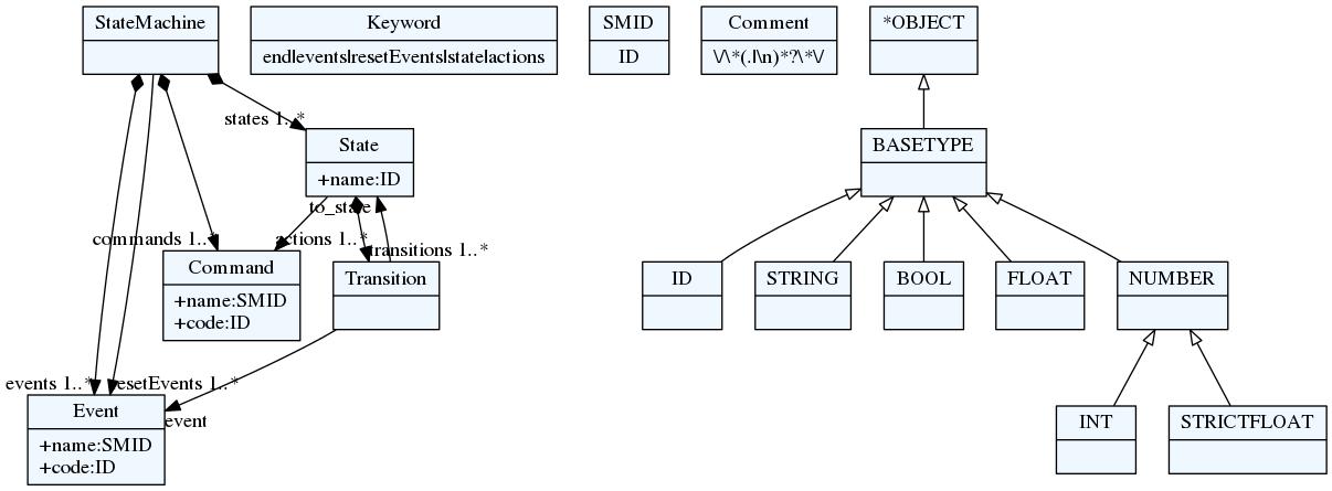 State Machine meta-model diagram