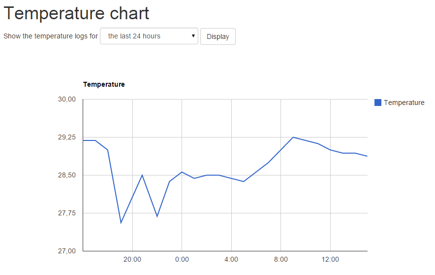 Raspbery Pi temperature history