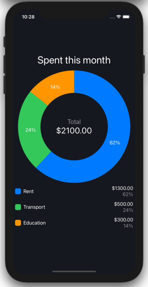 SwiftUI Pie Chart Wider