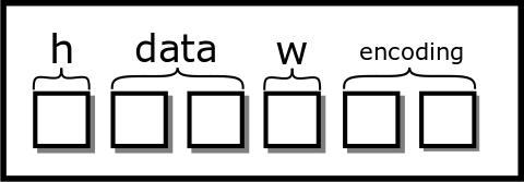 Six box struct