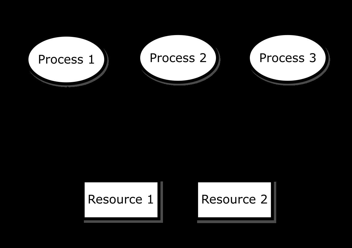 "Resource allocation graph<span label=""ragfigure""></span>"