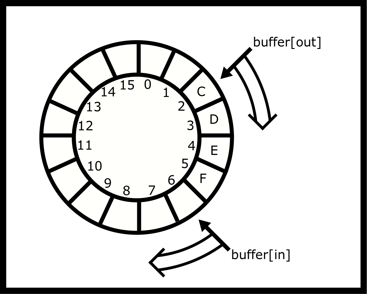 Ring Buffer Visualization