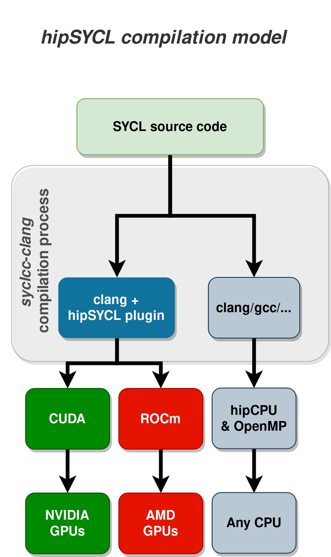 Nvcc Cuda Install