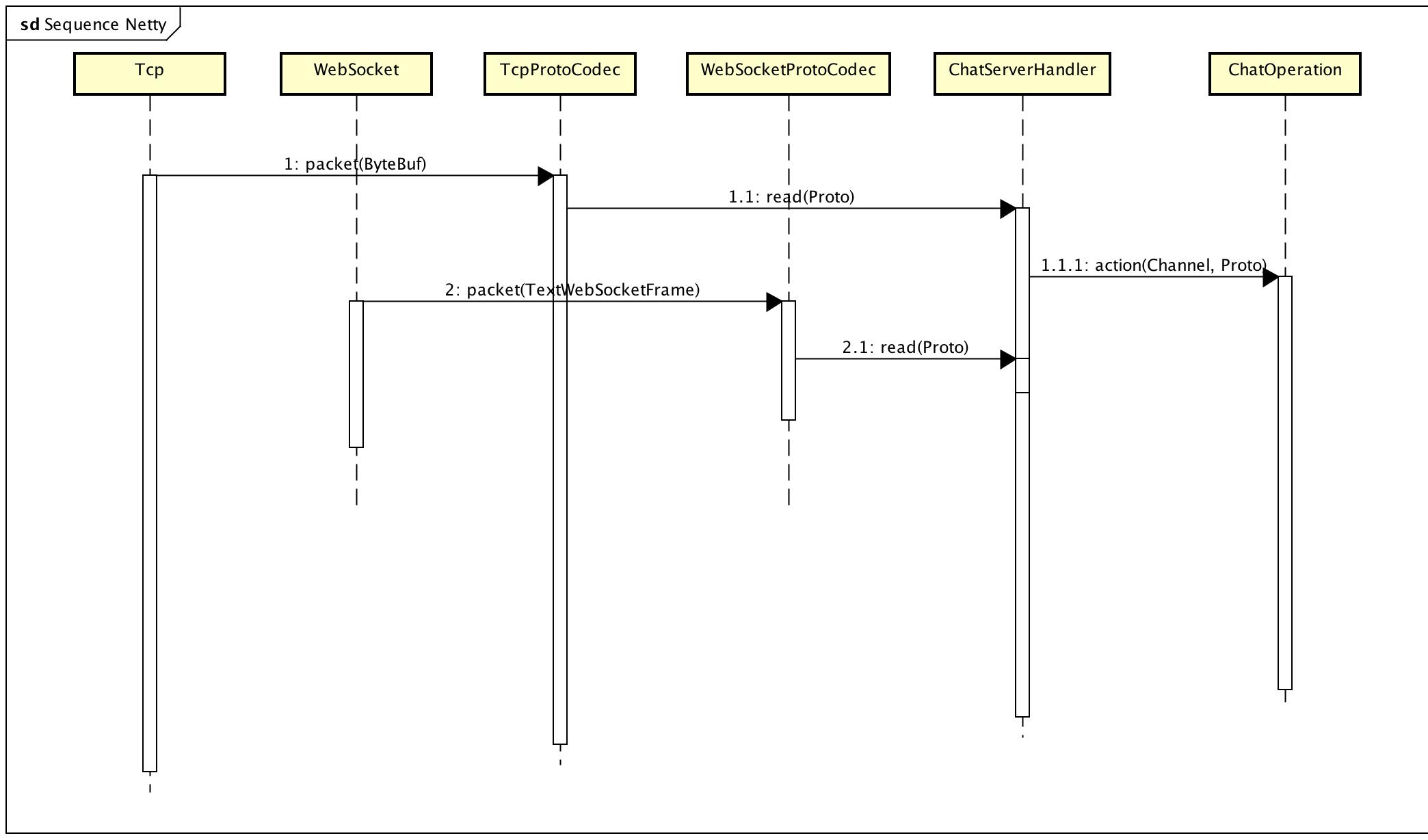 Java EE WebSocket Simple example