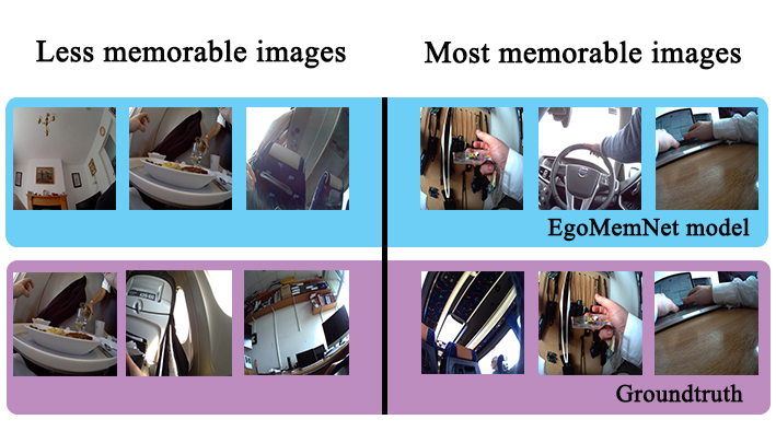Memorability scores