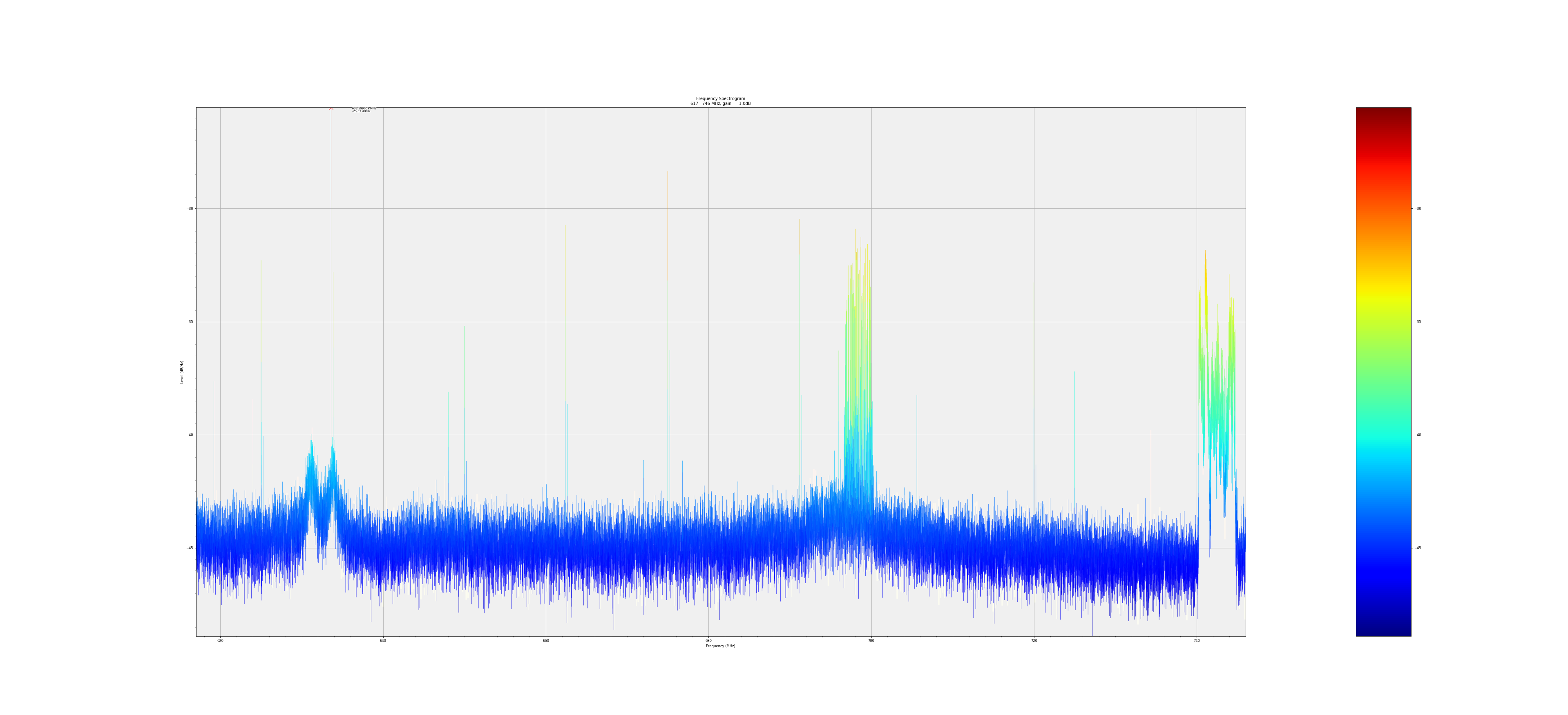 LTE range 1 - 2ft from GPUs