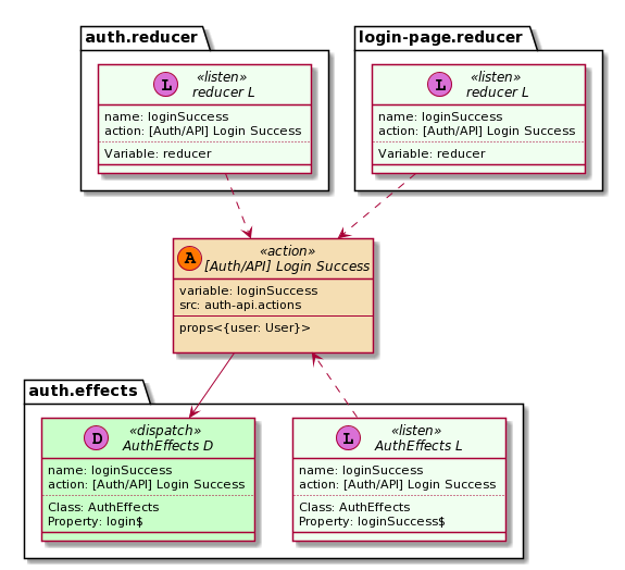 Action diagram