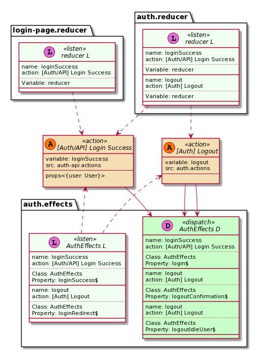 Reducer diagram