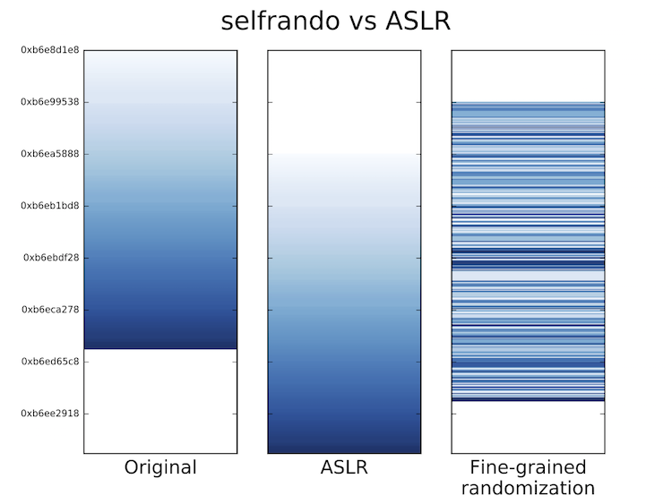 Comparing selfrando to ASLR
