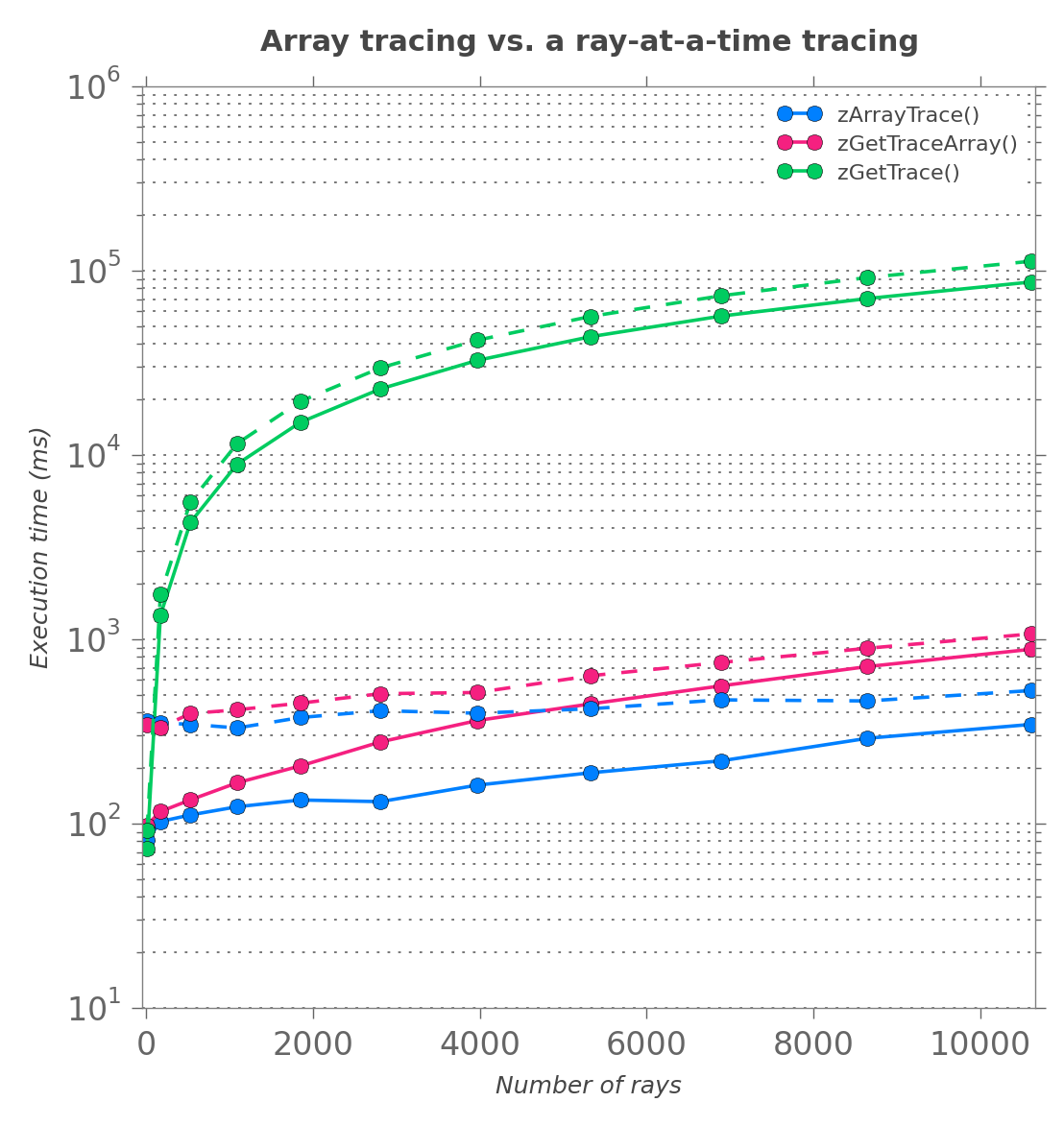 04  Array ray tracing using Zemax and Python (an article) · xzos