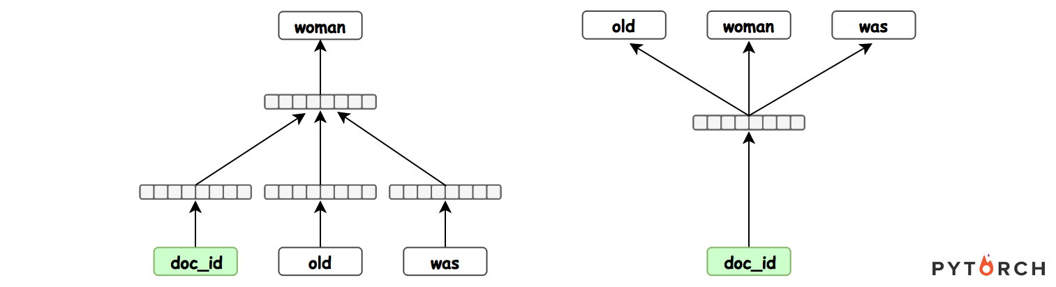 Papers With Code : Document Embedding with Paragraph Vectors
