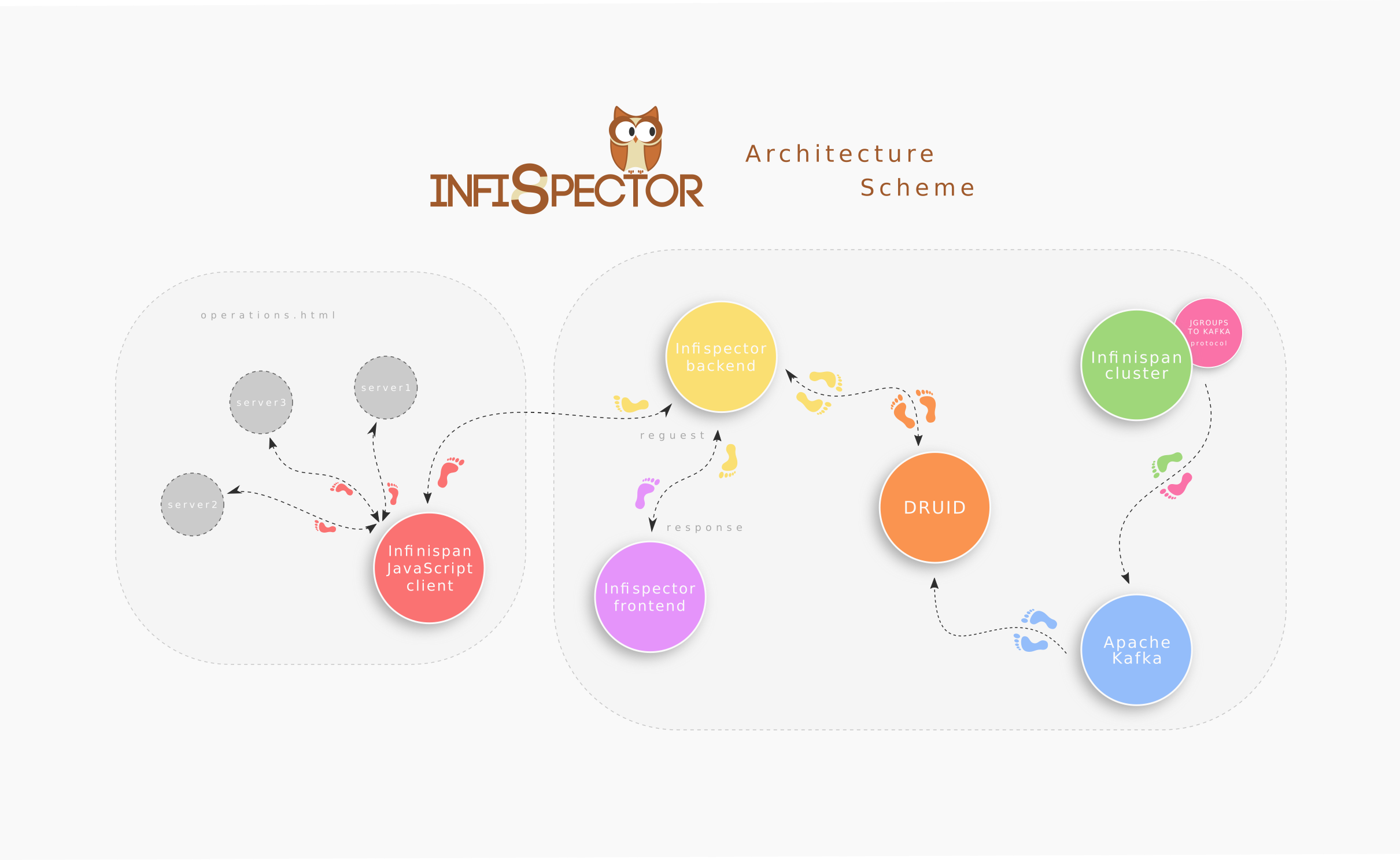 infispector/README_MAIN md at master · infinispan/infispector · GitHub