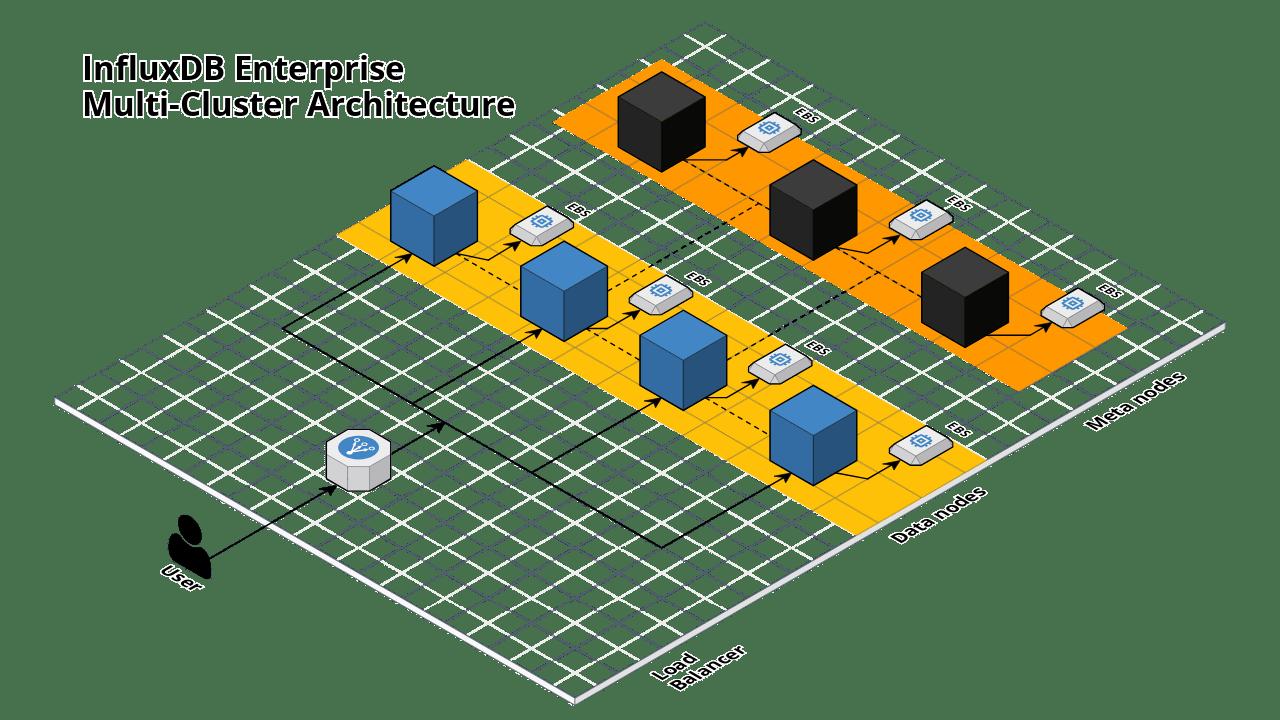 InfluxDB multi-cluster architecture