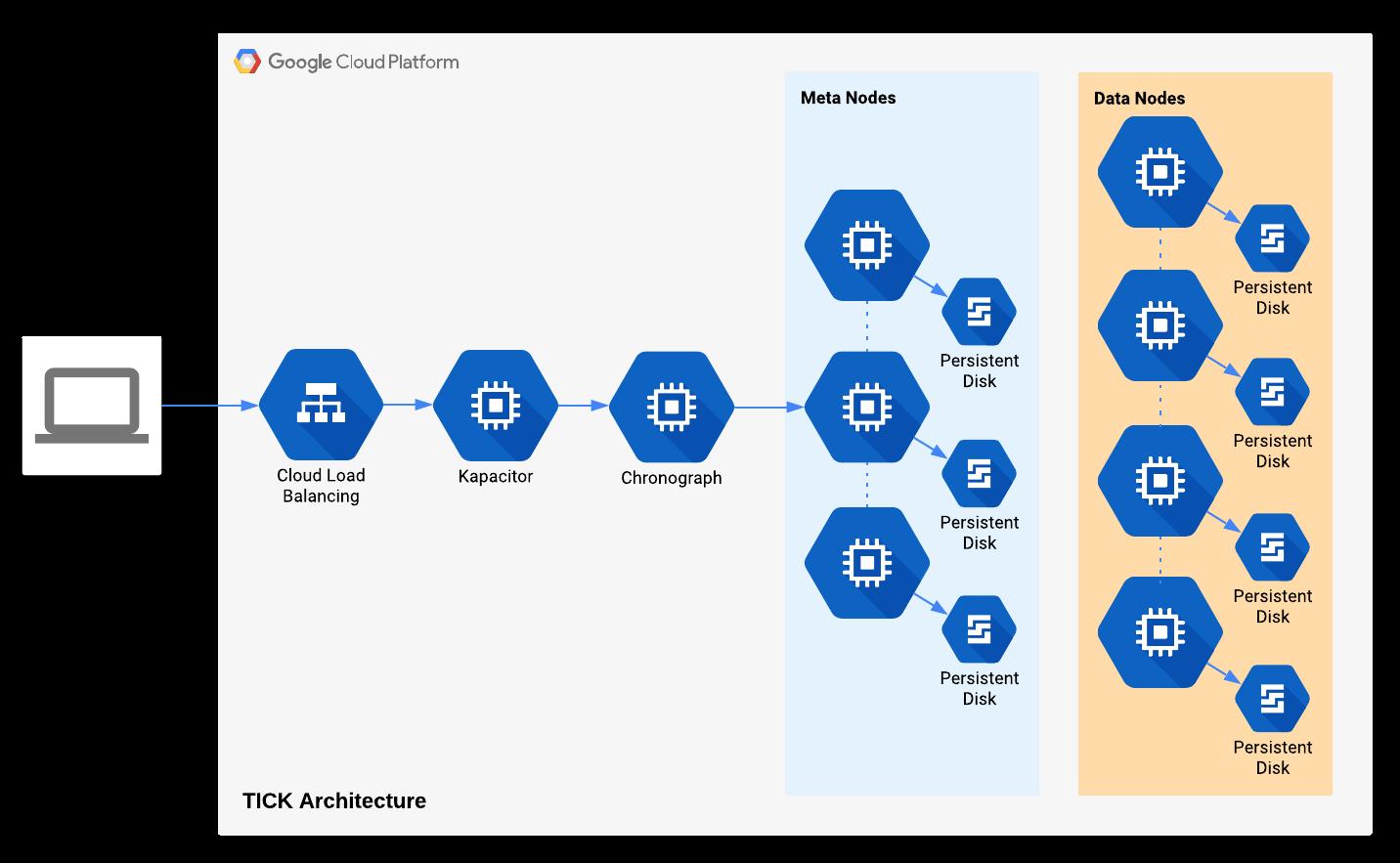 TICK multi-cluster architecture