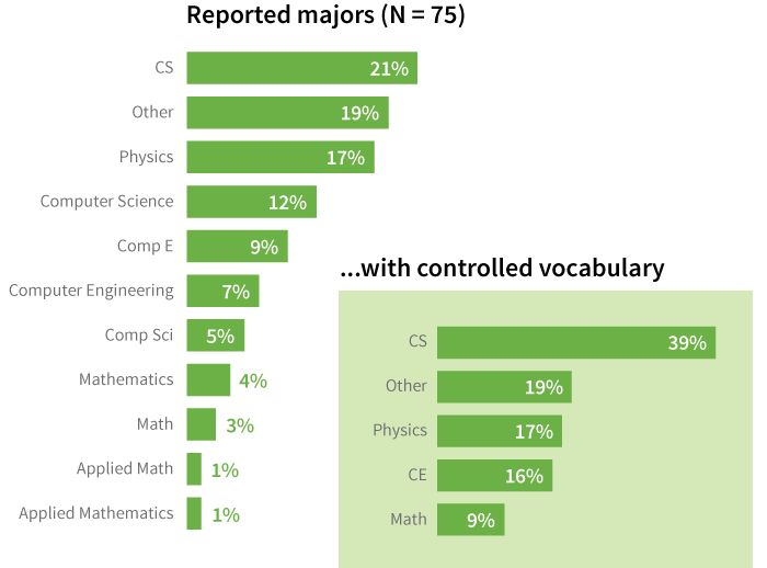 illustration of controlled vocabulary