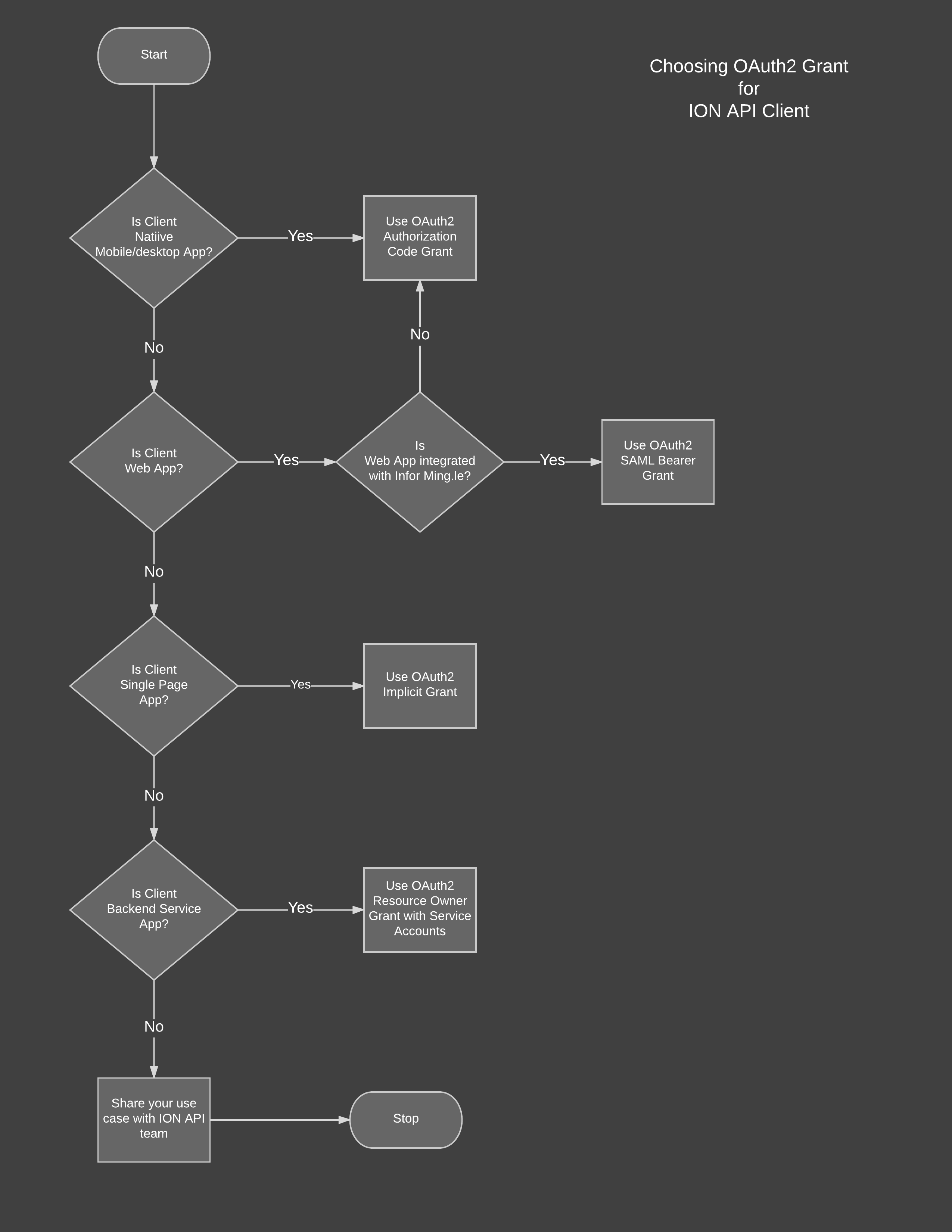 ion-api-sdk/README md at master · infor-cloud/ion-api-sdk · GitHub