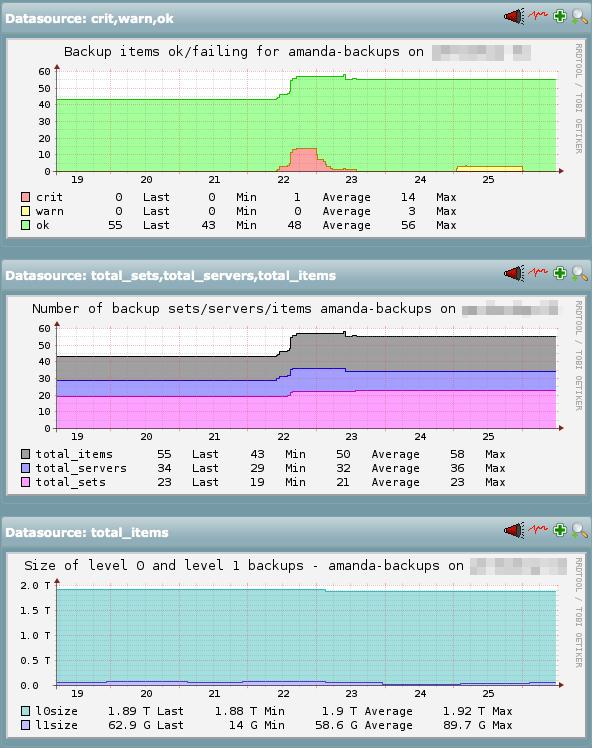 Sample pnp4nagios graphs