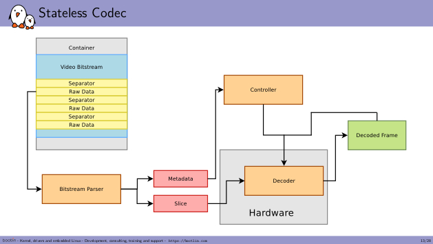 Stateless decoder working principle by Maxime Rippard