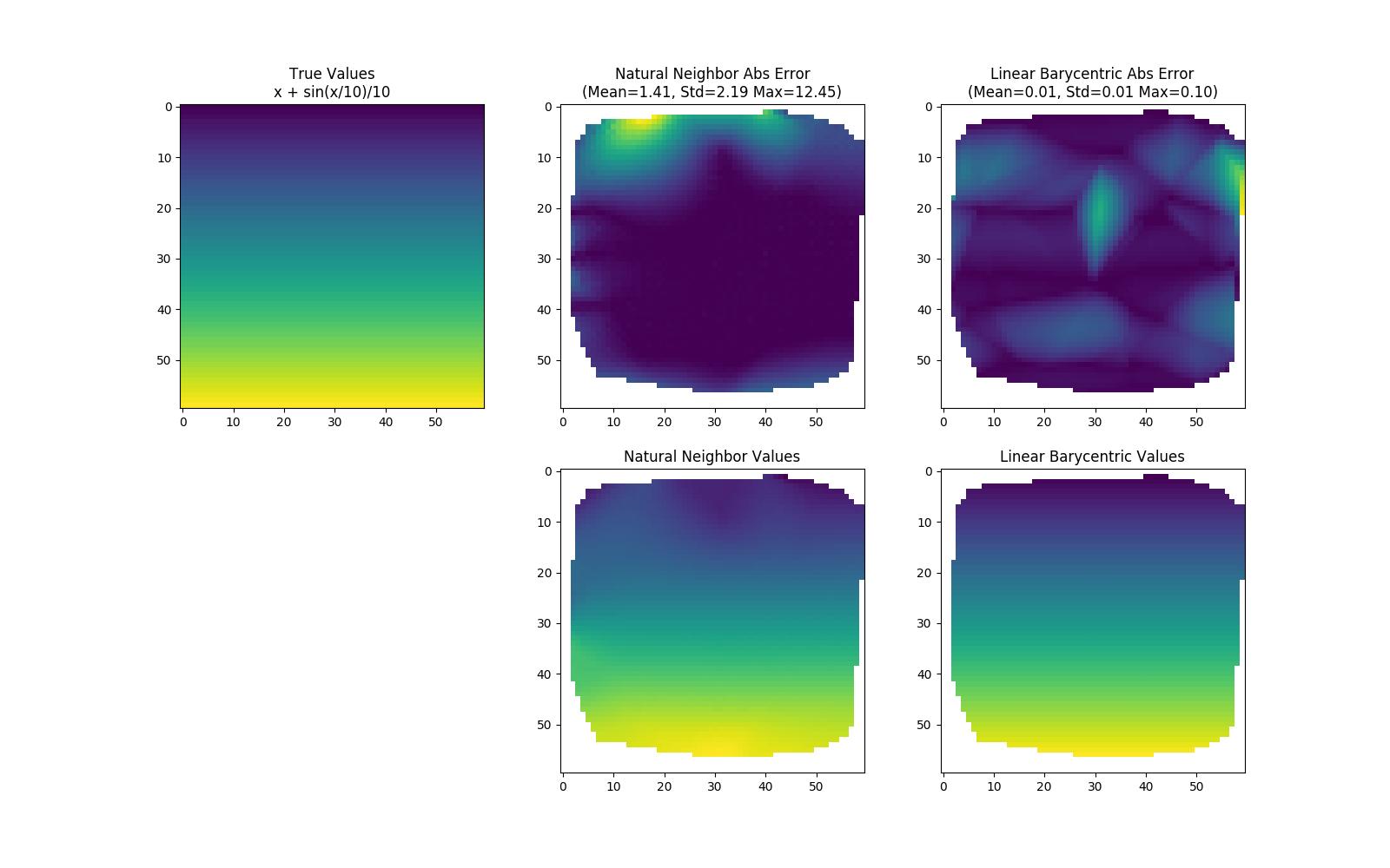GitHub - innolitics/natural-neighbor-interpolation: Fast
