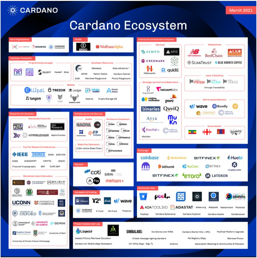 Proyek Cardano