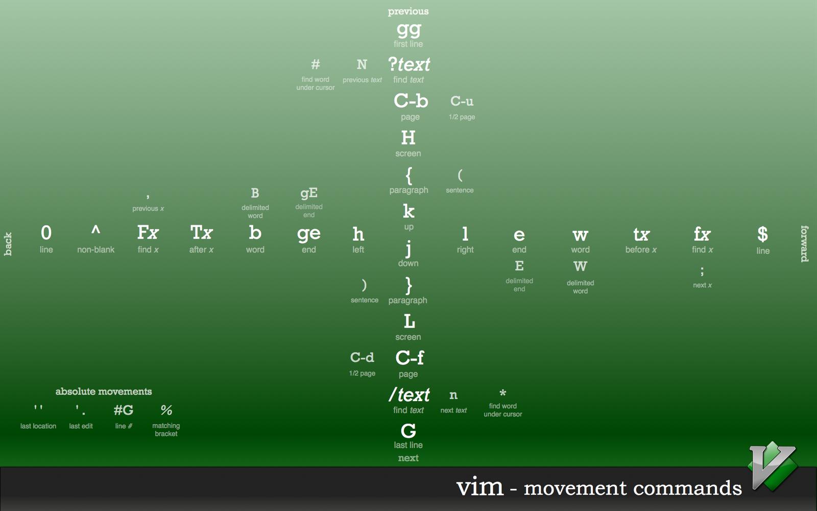 Vim-movevement commands