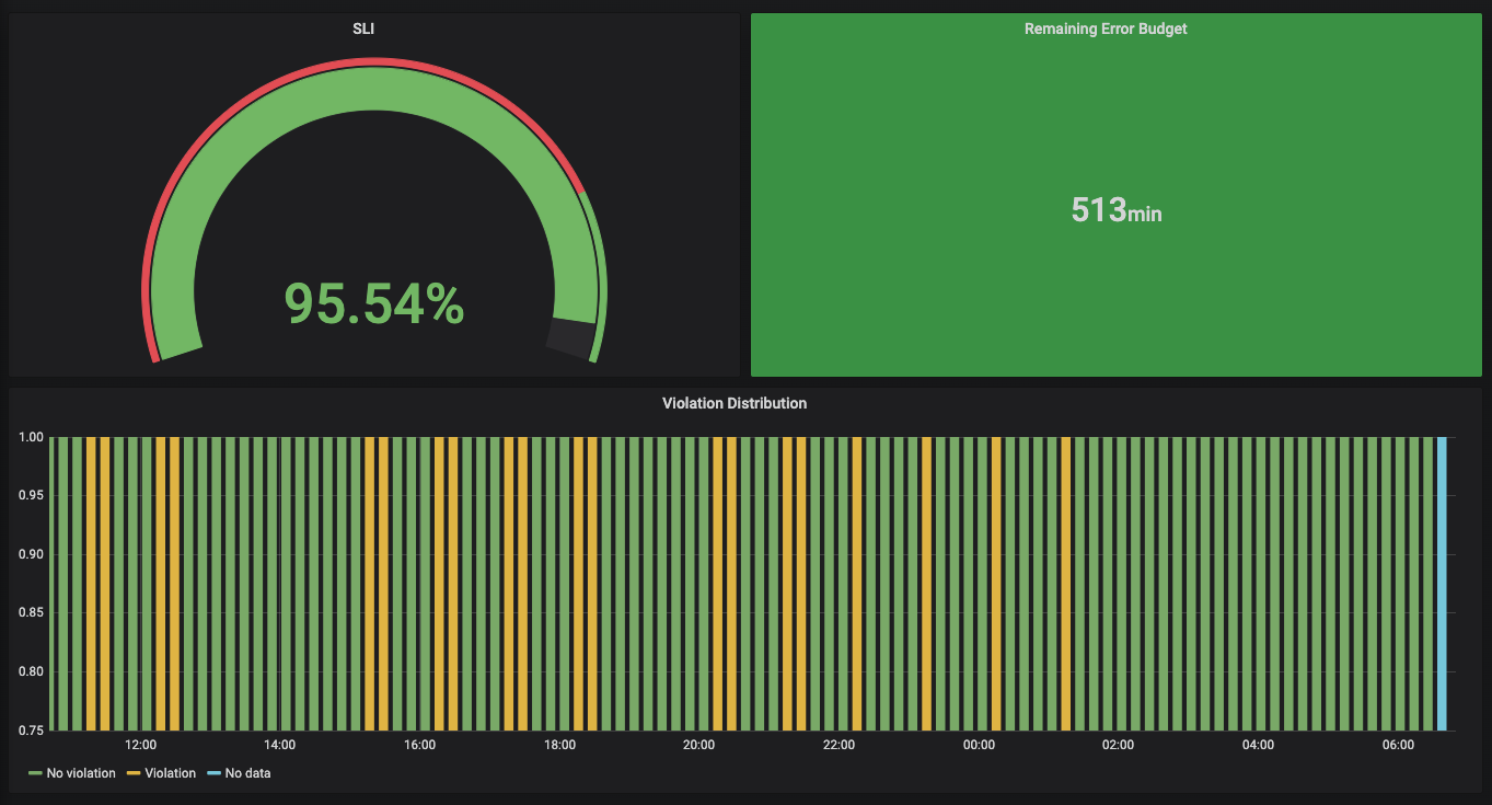 slo_dashboard
