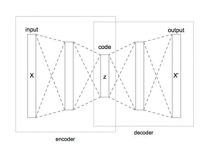 _img/mainpage/Autoencoder_structure.png
