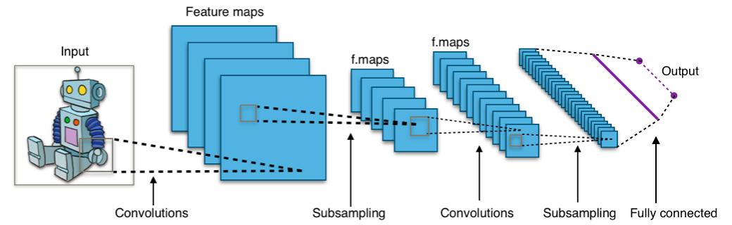 Convolutional Neural Networks