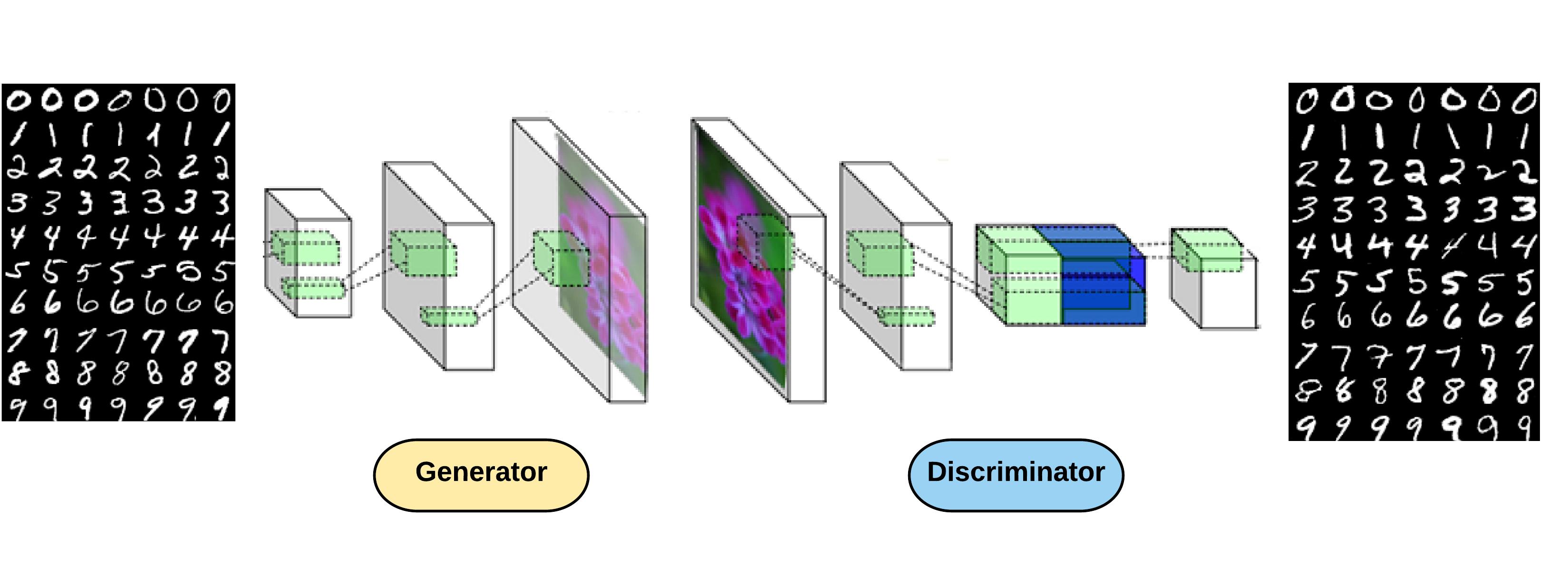 Generative Adversarial Networks