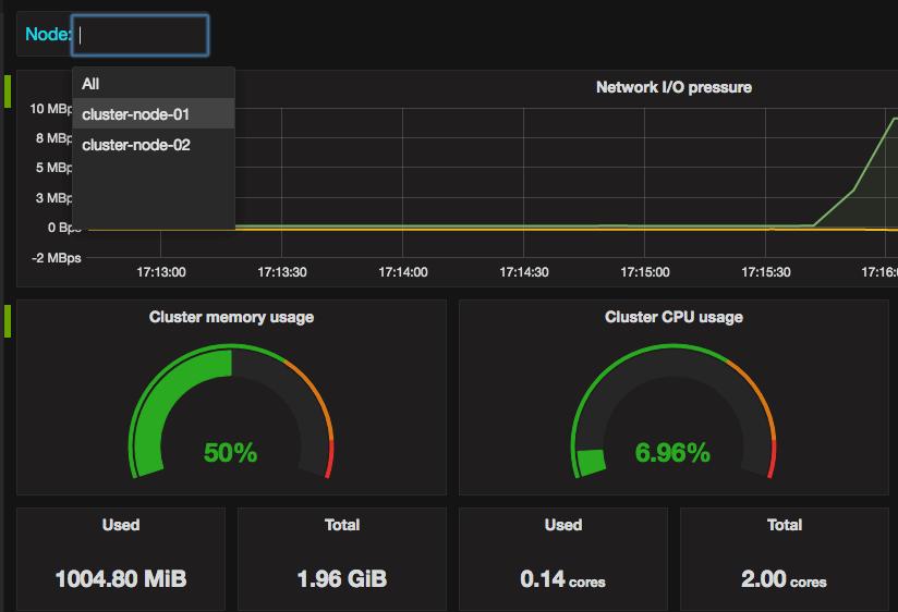 Filtering metrics by nodes