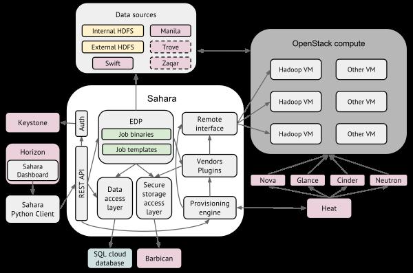 sahara架构图