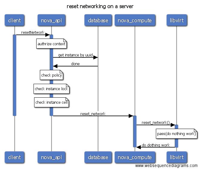 Openstack Workflowreadmeen At Master Int32bitopenstack