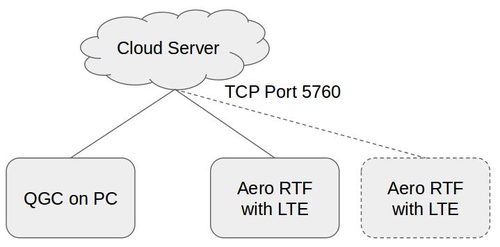 91  references  lte modems  u00b7 intel meta