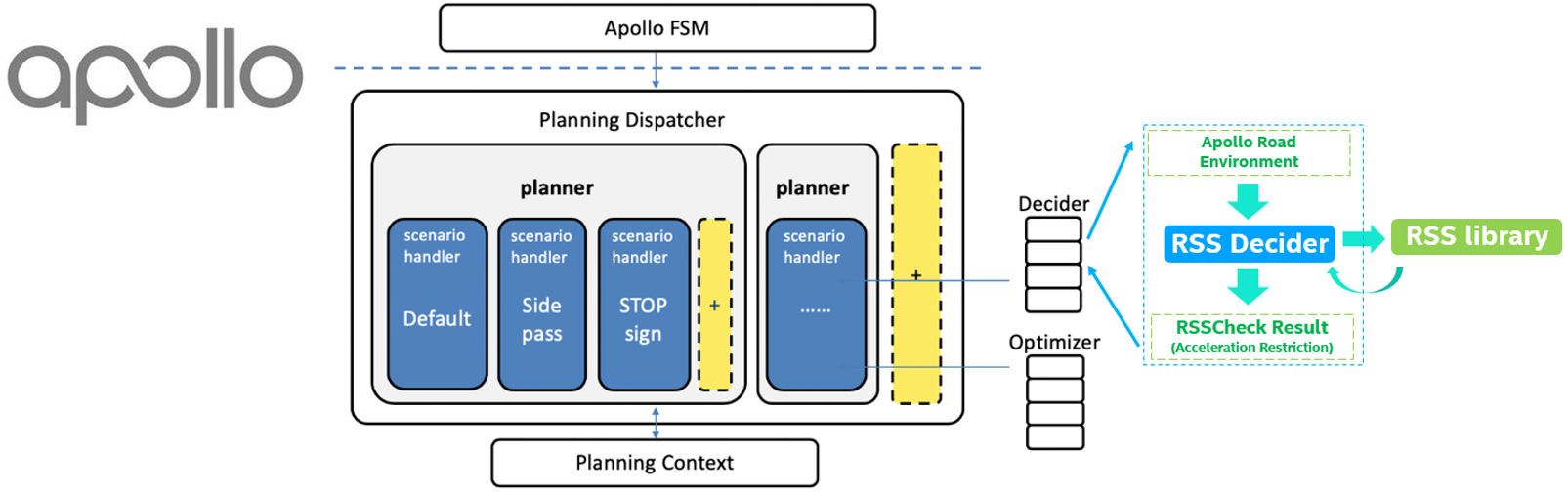 RSS integration in Apollo