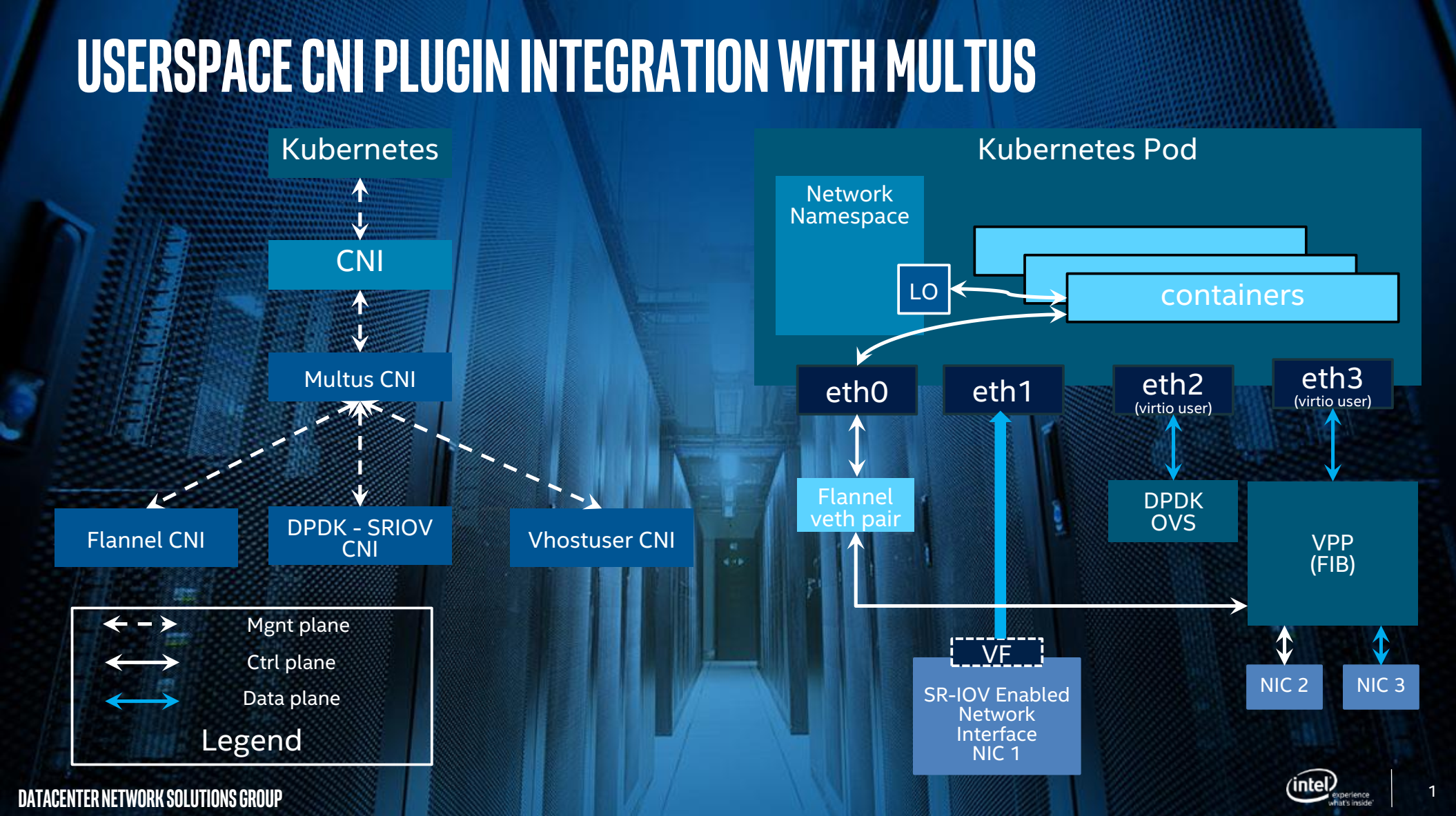 Userspace CNI with multus