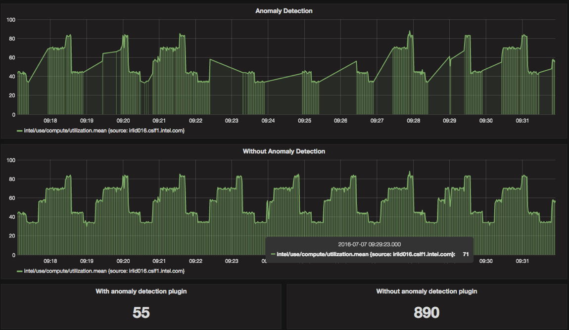 anomaly-detection-picture-grafana