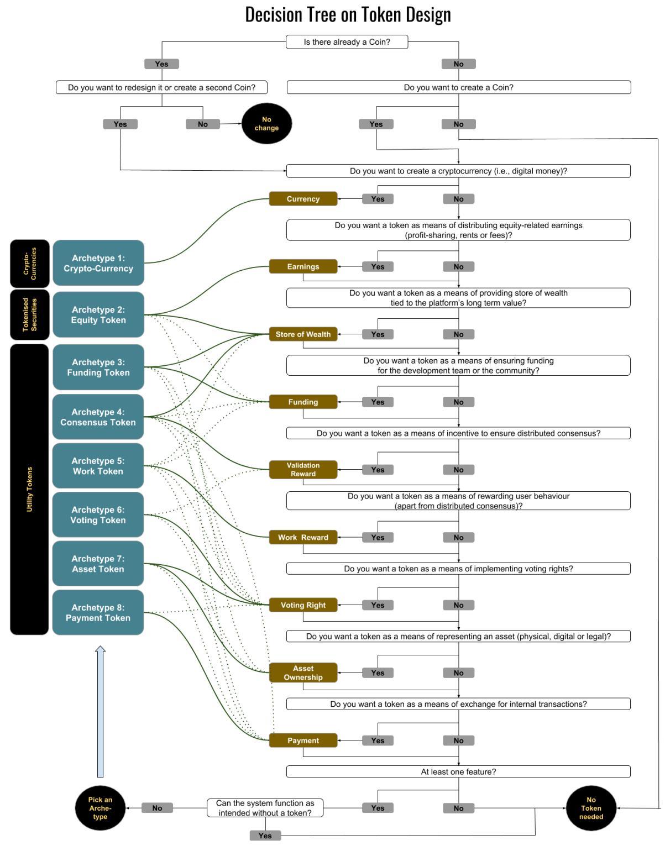 Decision Tree on Token Design